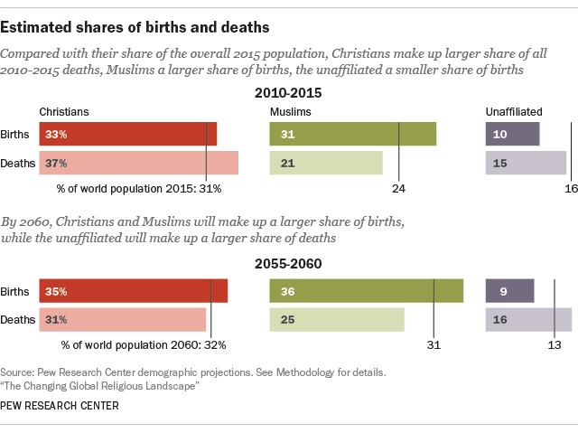 Estimated shares of births and deaths