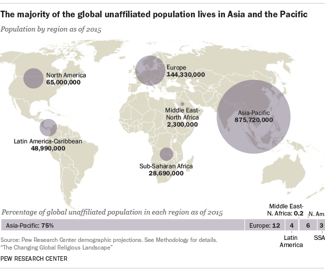The majority of the global unaffiliated population lives in Asia and the Pacific