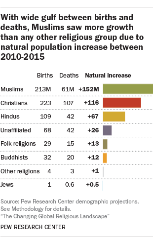 The Changing Global Religious Landscape Pew Research Center - Top religions in the world