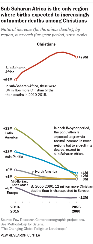 Sub-Saharan Africa is the only region where births expected to increasingly outnumber deaths among Christians
