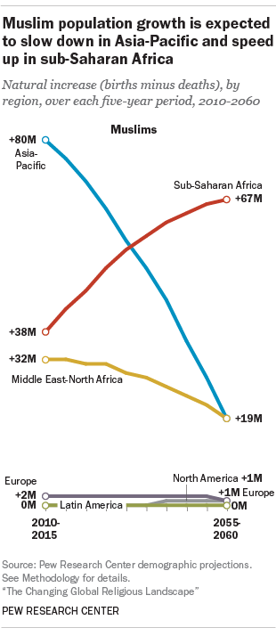 Muslims population growth is expected to slow down in Asia-Pacific and speed up in sub-Saharan Africa