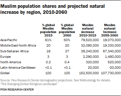 Muslim population shares and projected natural increase by region, 2010-2060