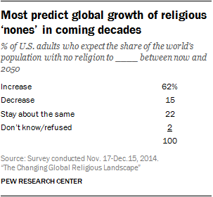 Most predict global growth of religious 'nones' in coming decades