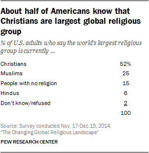 About half of Americans know that Christians are largest global religious group