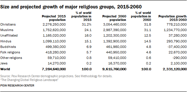 Size and projected growth of major religious groups, 2015-2060