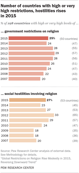 Number of countries with high or very high restrictions, hostility rises in 2015