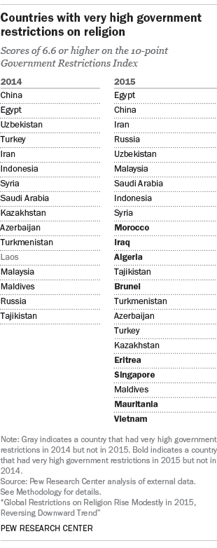 Countries with very high government restrictions on religion