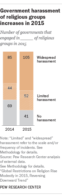 Government harassment of religious groups increases in 2015
