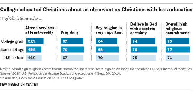 college educated christians about as observant as christians with less education