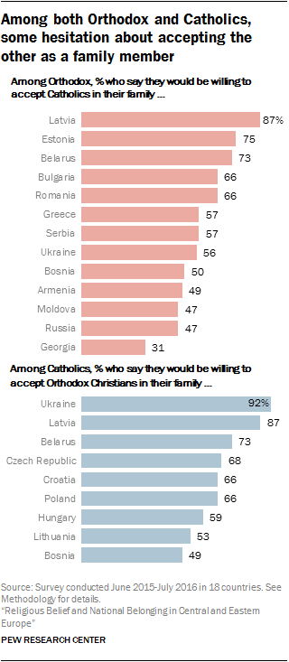 Among both Orthodox and Catholics, some hesitation about accepting the other as a family member