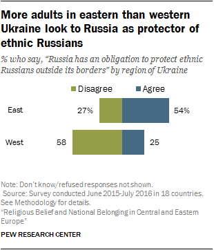 More adults in eastern than western Ukraine look to Russia as protector of ethnic Russians
