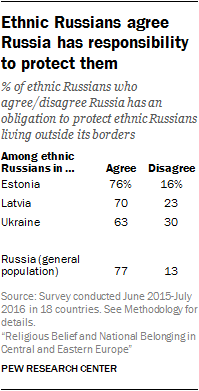 Ethnic Russians agree Russia has responsibility to protect them