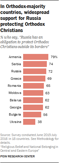 In Orthodox-majority countries, widespread support for Russia protecting Orthodox Christians