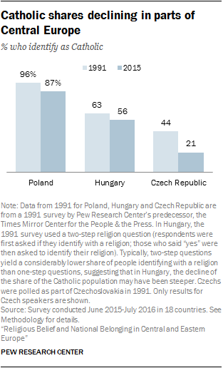 Catholic shares declining in parts of Central Europe