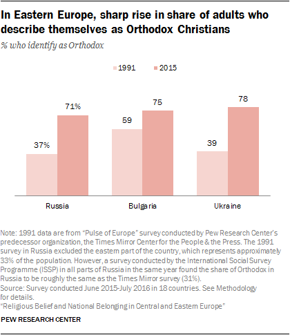 In Eastern Europe, sharp rise in share of adults who describe themselves as Orthodox Christians