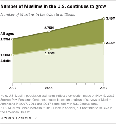 Number of Muslims in the U.S. continues to grow