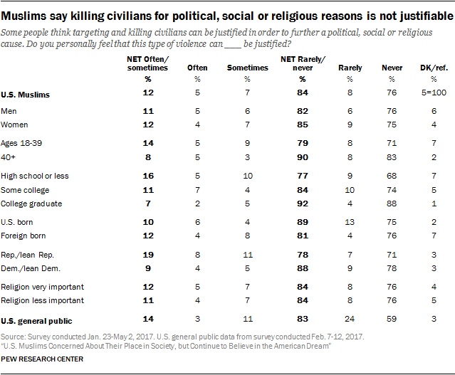 Muslims say killing civilians for political, social or religious reasons is not justifiable