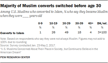 Majority of Muslim converts switched before age 30