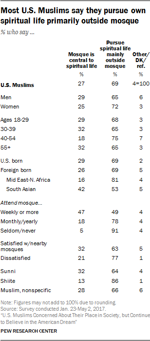Most U.S. Muslims say they pursue own spiritual life primarily outside mosque
