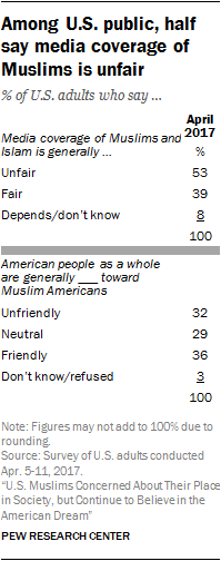 Among U.S. public, half say media coverage of Muslims is unfair