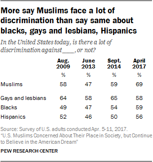 More say Muslims face a lot of discrimination than say same about blacks, gays and lesbians, Hispanics