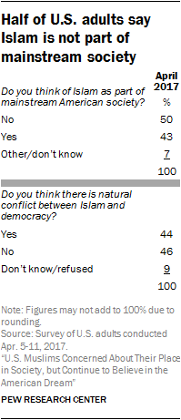 Half of U.S. adults say Islam is not part of mainstream society