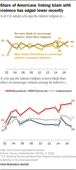 Share of Americans linking Islam with violence has edged lower recently