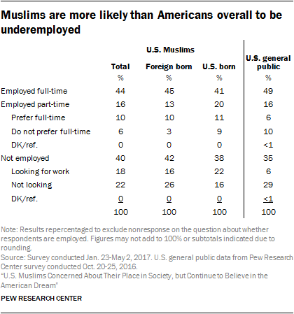 Muslims are more likely than Americans overall to be underemployed