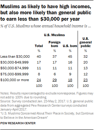 Muslims as likely to have high incomes, but also more likely than general public to earn less than $30,000 per year