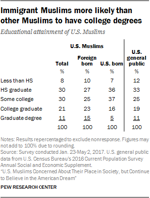 Immigrant Muslims more likely than other Muslims to have college degrees