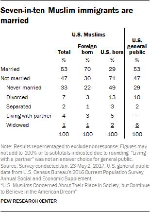 Seven-in-ten Muslim immigrants are married