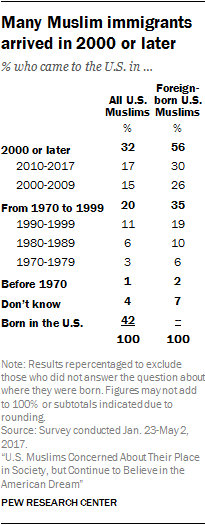 Many Muslim immigrants arrived in 2000 or later