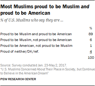 Most Muslims proud to be Muslim and proud to be American