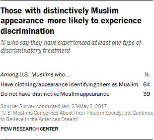 Those with distinctively Muslim appearance more likely to experience discrimination