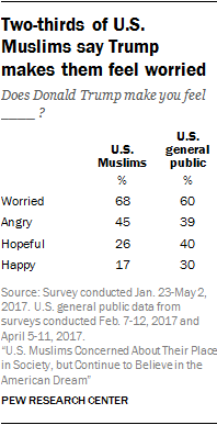 Two-thirds of U.S. Muslims say Trump makes them feel worried