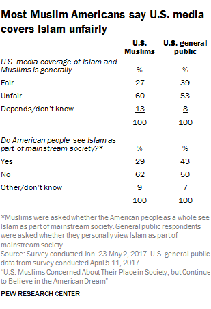 Most Muslim Americans say U.S. media covers Islam unfairly