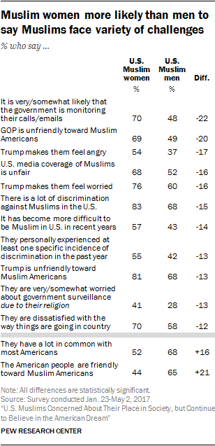 u s muslims concerned about their place in society but continue  the survey finds a consistent gender gap on several questions about what it is like to be a muslim in america showing that muslim women have a higher level