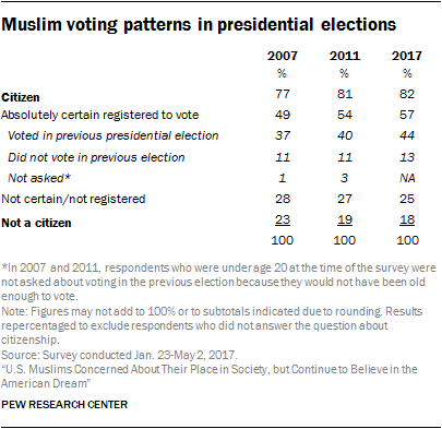 Muslim voting patterns in presidential elections