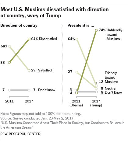 Most U.S. Muslims dissatisfied with direction of country, wary of Trump