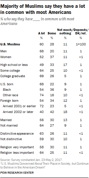 Majority of Muslims say they have a lot in common with most Americans