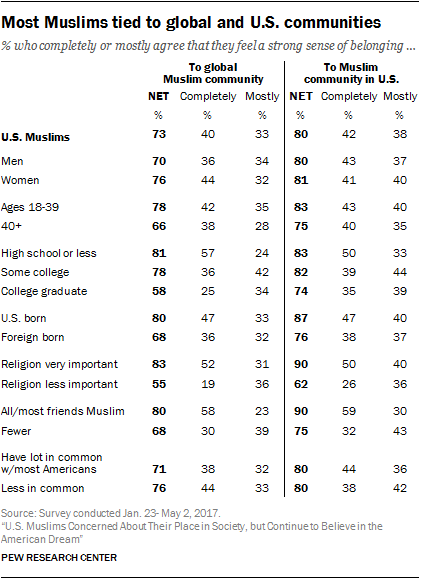 Most Muslims tied to global and U.S. communities