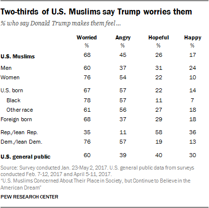 Two-thirds of U.S. Muslims say Trump worries them