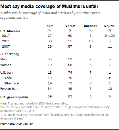 Most say media coverage of Muslims is unfair
