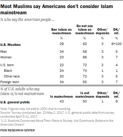 Most Muslims say Americans don't consider Islam mainstream