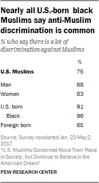 Nearly all U.S.-born black Muslims say anti-Muslim discrimination is common