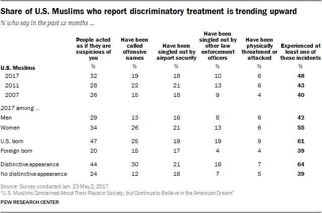 Share of U.S. Muslims who report discriminatory treatment is trending upward