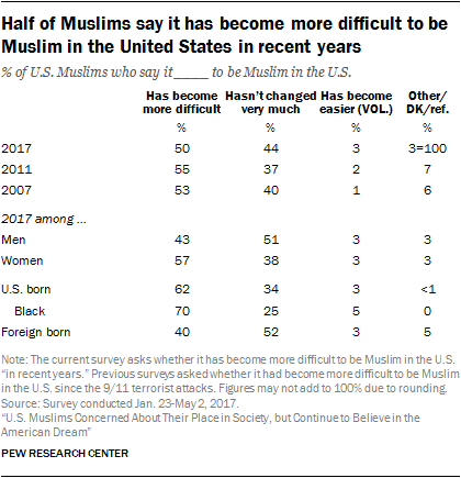 Half of Muslims say it has become more difficult to be Muslim in the United States in recent years
