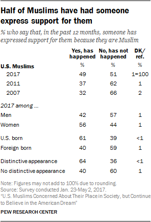 Half of Muslims have had someone express support for them