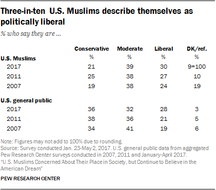 Three-in-ten U.S. Muslims describe themselves as politically liberal