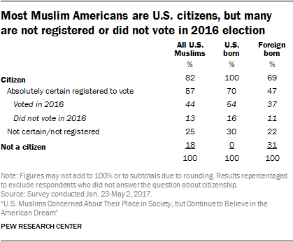 Most Muslim Americans are U.S. citizens, but many are not registered or did not vote in 2016 election